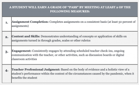"On May 4, MCPS announced details on grading criteria for a ""Pass"" using this table."